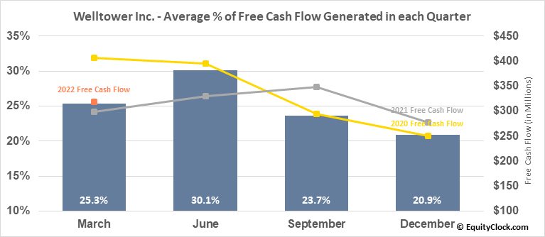Welltower Inc. (NYSE:WELL) Free Cash Flow Seasonality