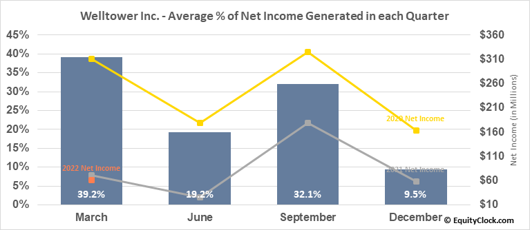 Welltower Inc. (NYSE:WELL) Net Income Seasonality