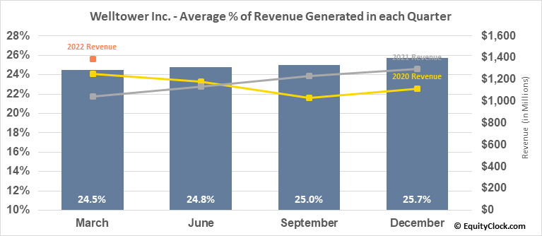 Welltower Inc. (NYSE:WELL) Revenue Seasonality