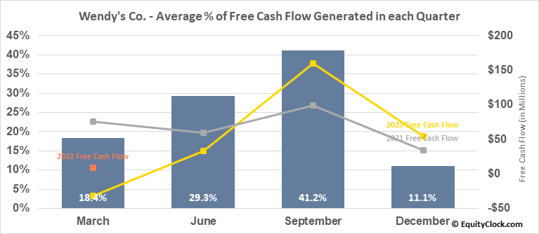 Wendy's Co. (NASD:WEN) Free Cash Flow Seasonality