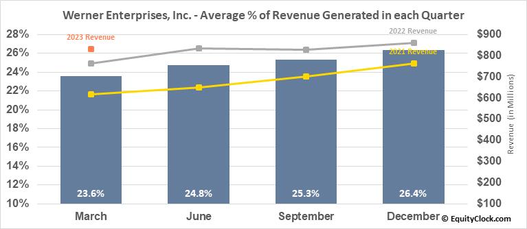Werner Enterprises, Inc. (NASD:WERN) Revenue Seasonality