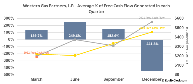 Western Gas Partners, L.P. (NYSE:WES) Free Cash Flow Seasonality