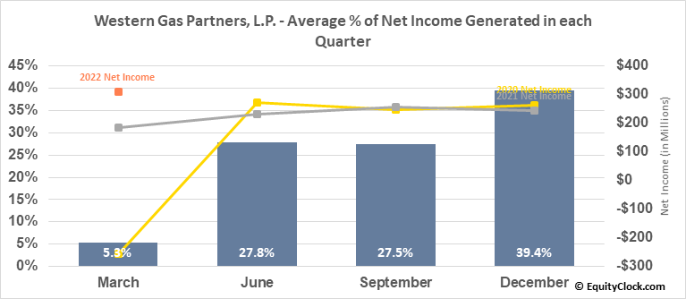 Western Gas Partners, L.P. (NYSE:WES) Net Income Seasonality