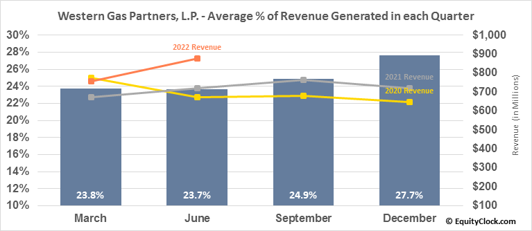 Western Gas Partners, L.P. (NYSE:WES) Revenue Seasonality