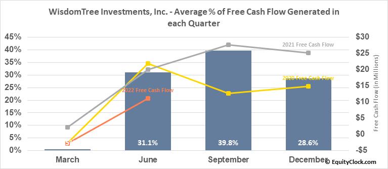 WisdomTree Investments, Inc. (NASD:WETF) Free Cash Flow Seasonality