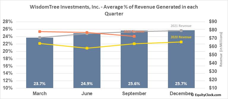 WisdomTree Investments, Inc. (NASD:WETF) Revenue Seasonality
