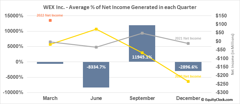 WEX Inc. (NYSE:WEX) Net Income Seasonality