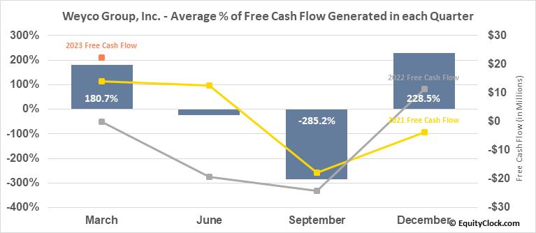 Weyco Group, Inc. (NASD:WEYS) Free Cash Flow Seasonality