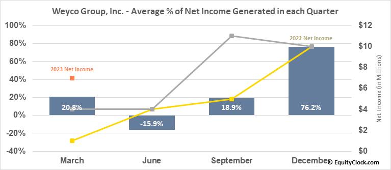 Weyco Group, Inc. (NASD:WEYS) Net Income Seasonality