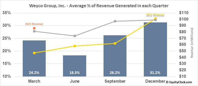 Weyco Group, Inc. (NASD:WEYS) Revenue Seasonality