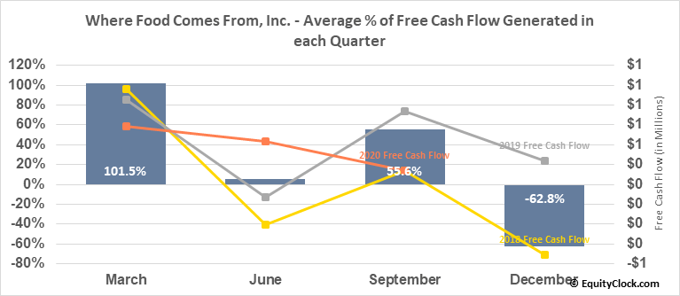 Where Food Comes From, Inc. (OTCMKT:WFCFD) Free Cash Flow Seasonality