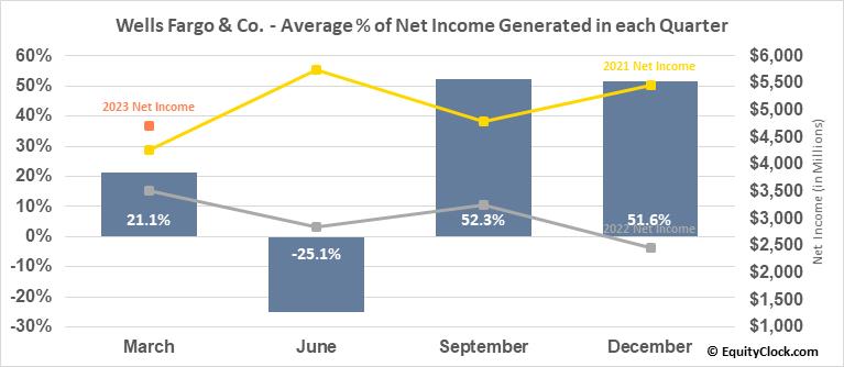 Wells Fargo & Co. (NYSE:WFC) Net Income Seasonality