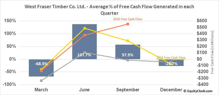 West Fraser Timber Co. Ltd. (TSE:WFT.TO) Free Cash Flow Seasonality