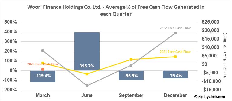 Woori Finance Holdings Co. Ltd. (NYSE:WF) Free Cash Flow Seasonality
