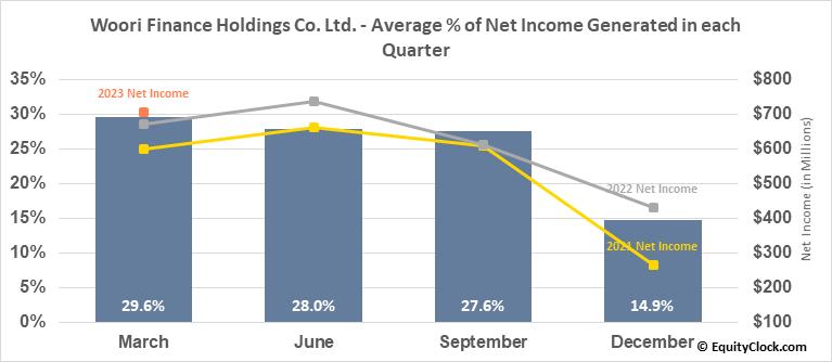 Woori Finance Holdings Co. Ltd. (NYSE:WF) Net Income Seasonality