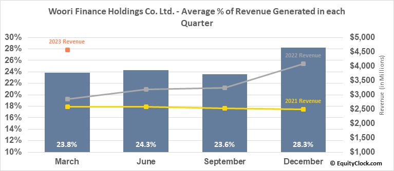 Woori Finance Holdings Co. Ltd. (NYSE:WF) Revenue Seasonality