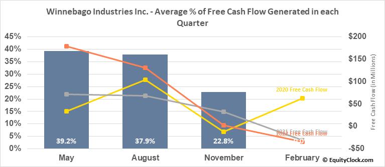 Winnebago Industries Inc. (NYSE:WGO) Free Cash Flow Seasonality