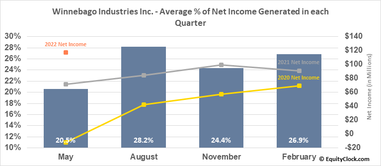Winnebago Industries Inc. (NYSE:WGO) Net Income Seasonality