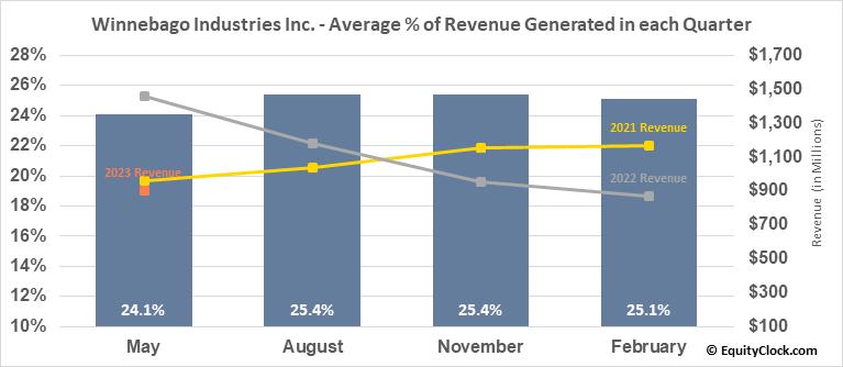 Winnebago Industries Inc. (NYSE:WGO) Revenue Seasonality