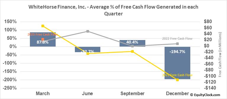 WhiteHorse Finance, Inc. (NASD:WHF) Free Cash Flow Seasonality