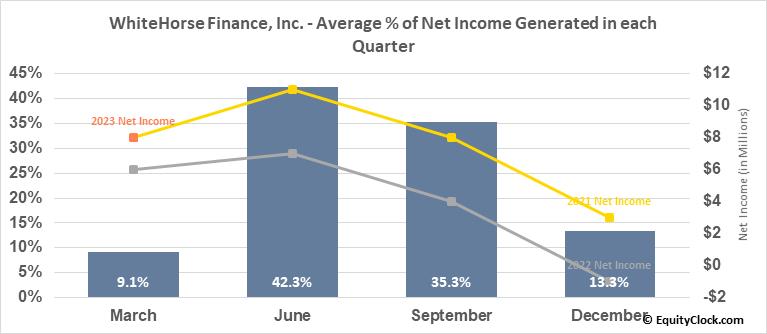 WhiteHorse Finance, Inc. (NASD:WHF) Net Income Seasonality