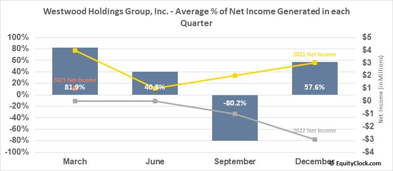 Westwood Holdings Group, Inc. (NYSE:WHG) Net Income Seasonality