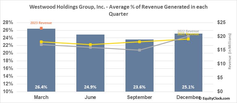 Westwood Holdings Group, Inc. (NYSE:WHG) Revenue Seasonality