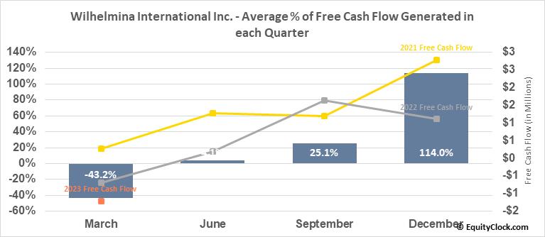 Wilhelmina International Inc. (NASD:WHLM) Free Cash Flow Seasonality