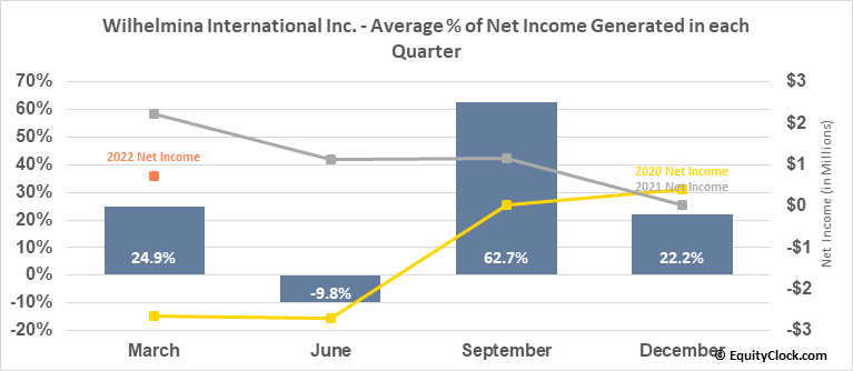Wilhelmina International Inc. (NASD:WHLM) Net Income Seasonality