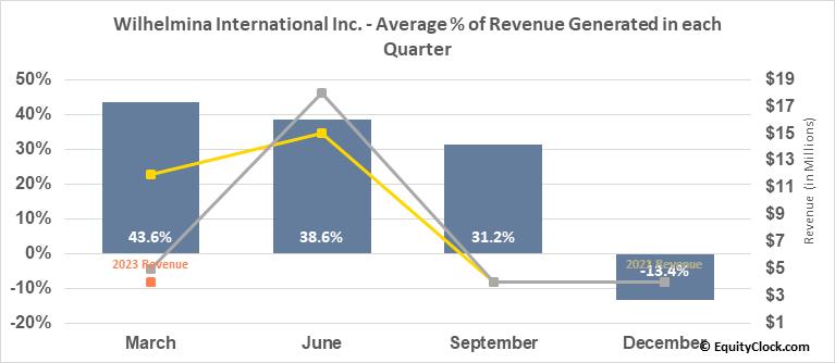 Wilhelmina International Inc. (NASD:WHLM) Revenue Seasonality