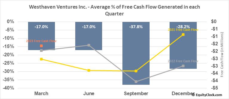 Westhaven Ventures Inc. (TSXV:WHN.V) Free Cash Flow Seasonality
