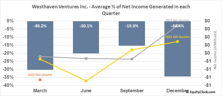 Westhaven Ventures Inc. (TSXV:WHN.V) Net Income Seasonality