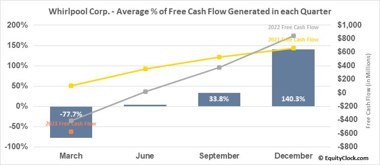 Whirlpool Corp. (NYSE:WHR) Free Cash Flow Seasonality