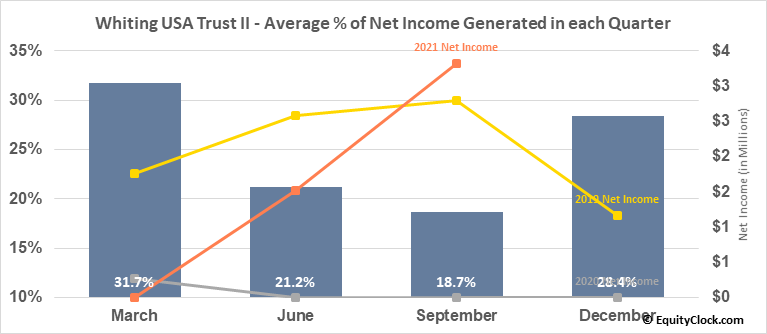 Whiting USA Trust II (OTCMKT:WHZT) Net Income Seasonality