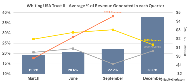 Whiting USA Trust II (OTCMKT:WHZT) Revenue Seasonality