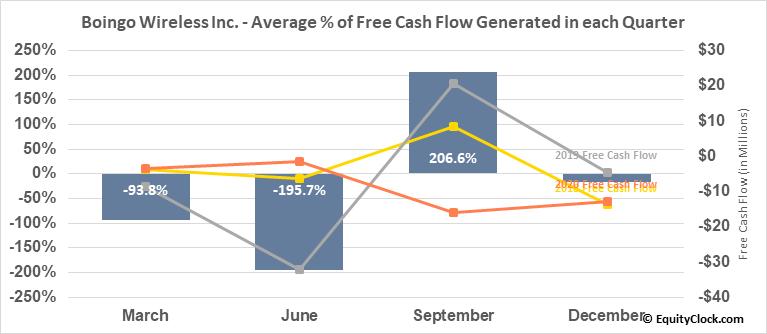 Boingo Wireless Inc. (NASD:WIFI) Free Cash Flow Seasonality