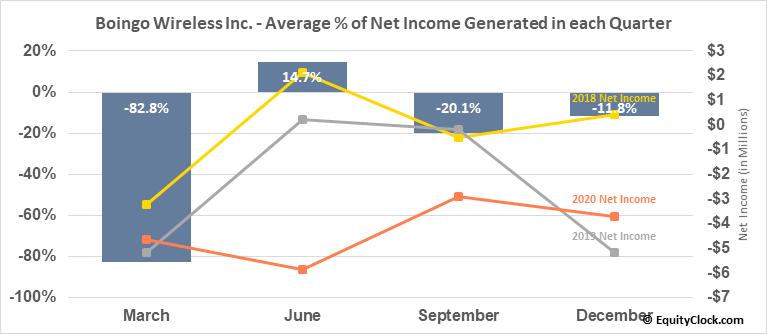 Boingo Wireless Inc. (NASD:WIFI) Net Income Seasonality