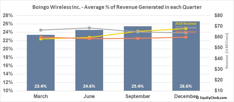 Boingo Wireless Inc. (NASD:WIFI) Revenue Seasonality