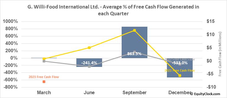 G. Willi-Food International Ltd. (NASD:WILC) Free Cash Flow Seasonality