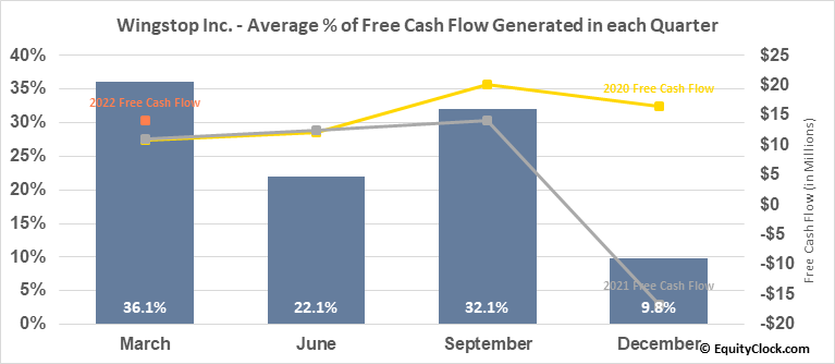 Wingstop Inc. (NASD:WING) Free Cash Flow Seasonality