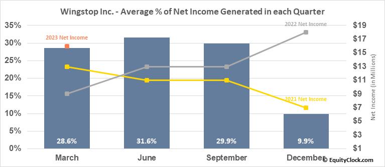 Wingstop Inc. (NASD:WING) Net Income Seasonality