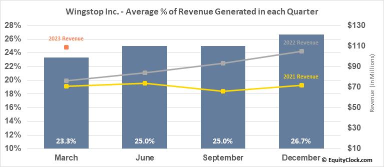 Wingstop Inc. (NASD:WING) Revenue Seasonality