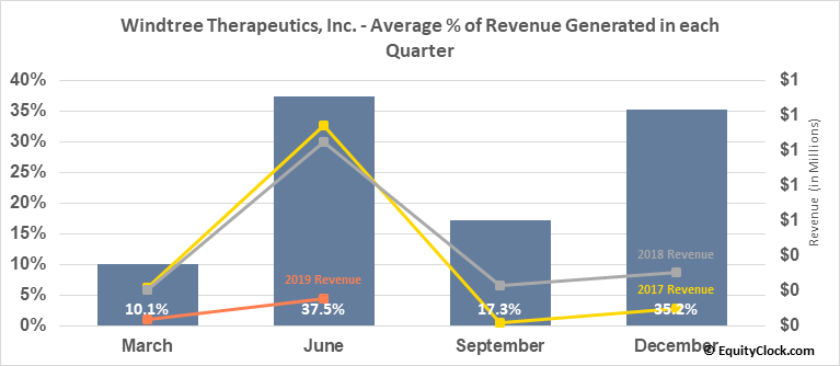 Windtree Therapeutics, Inc. (NASD:WINT) Revenue Seasonality