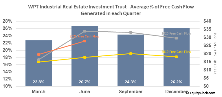 WPT Industrial Real Estate Investment Trust (TSE:WIR/U.TO) Free Cash Flow Seasonality