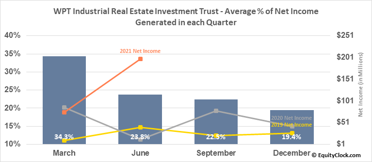 WPT Industrial Real Estate Investment Trust (TSE:WIR/U.TO) Net Income Seasonality