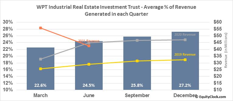 WPT Industrial Real Estate Investment Trust (TSE:WIR/U.TO) Revenue Seasonality