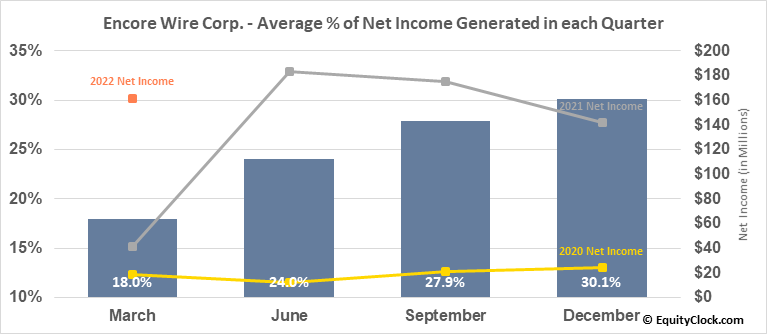 Encore Wire Corp. (NASD:WIRE) Net Income Seasonality