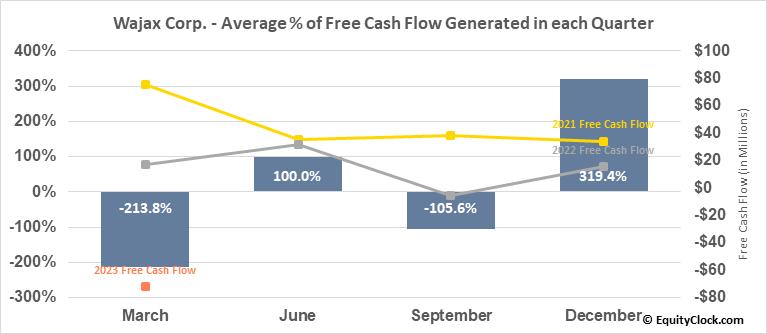 Wajax Corp. (TSE:WJX.TO) Free Cash Flow Seasonality