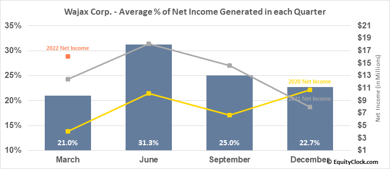Wajax Corp. (TSE:WJX.TO) Net Income Seasonality