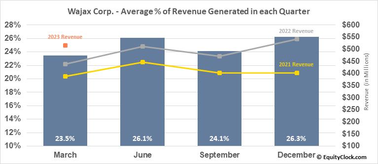Wajax Corp. (TSE:WJX.TO) Revenue Seasonality